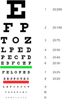 Optometry fast check ordering