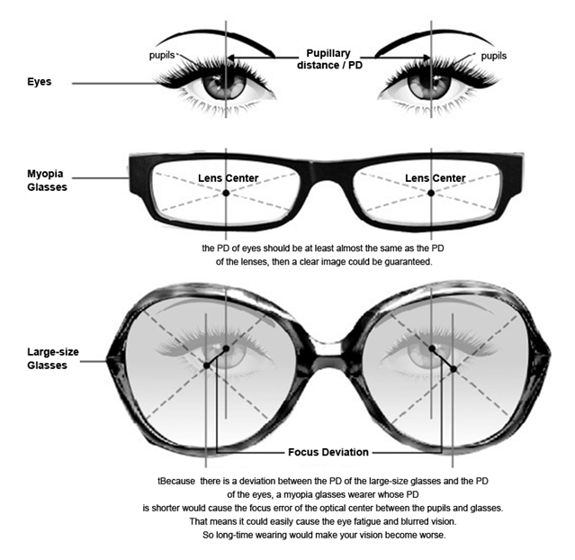 Would your vision become worse if you wear large-sized glasses often?