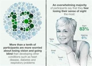 Eyefo- graphic: Visualizing Eye Health