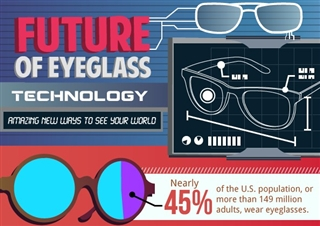 The Future of Eyeglasses Infographic