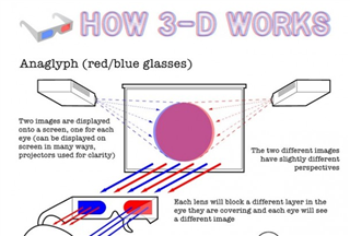 Tech Tuesday: How 3D Eyewear Works Infographic